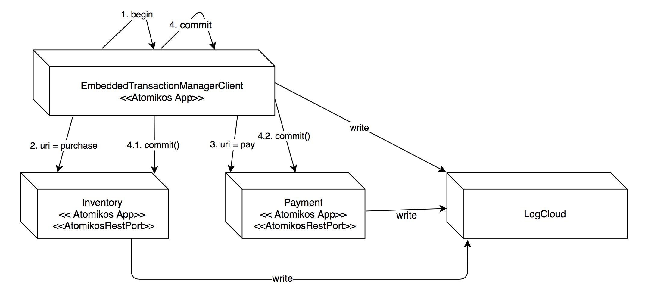 Transactional REST microservices with Atomikos - Atomikos