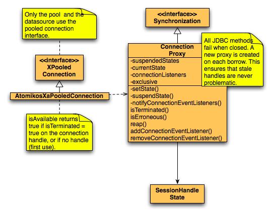 <noautolink>JdbcConnectionClasses.png</noautolink>