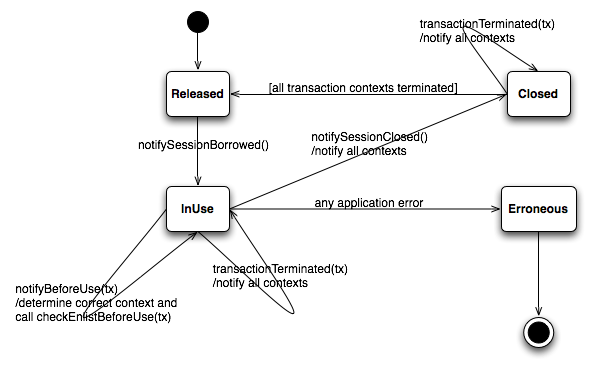 <noautolink>SessionHandleStateTransitions.png</noautolink>